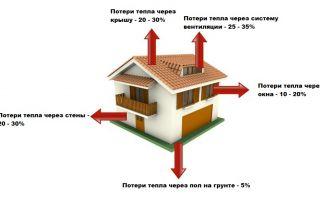 Как рассчитать отопление для помещения