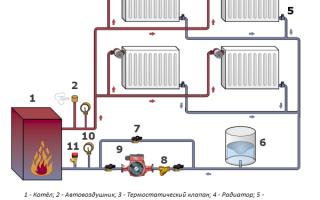 Какую систему отопления выбрать