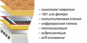 Схема монтажа ИК теплого пола под ламинат без стяжки