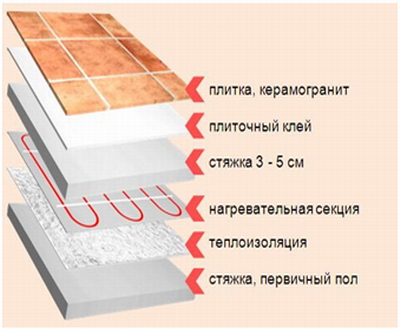 Укладка плитки на водяной теплый пол своими руками