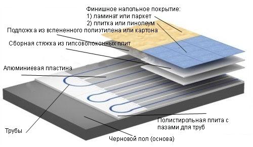 Пирог водяного теплого пола без стяжки