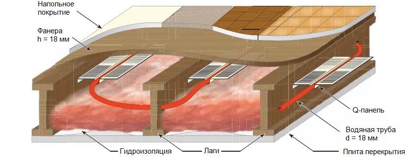 Устройство теплого пола с водоциркуляционным подогревом