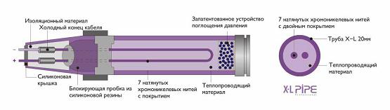 Устройство электро водяного теплого пола