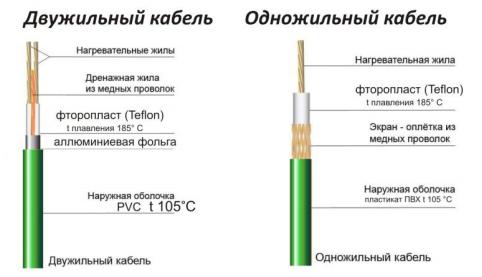Конструкция одножильного и двухжильного нагревательных кабелей