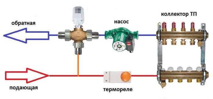 Коллектор для водяного теплого пола: устройство, схема и ... Смесительный Узел для Теплого Пола