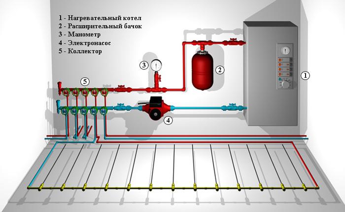 Теплый пол водяной от газового котла в квартире своими руками