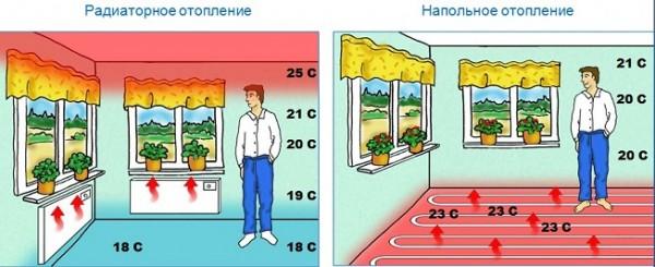Какое отопление выбрать - теплыми полами или радиаторами