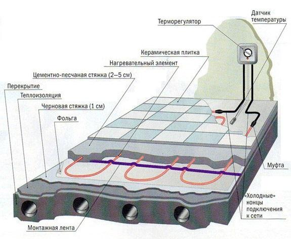 Пирог электрического теплого пола