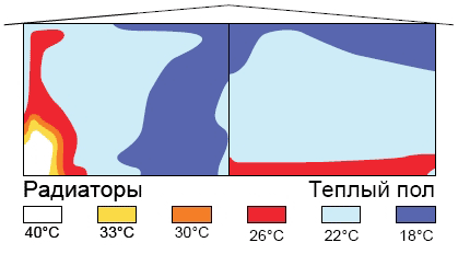 Схема распределения тепла при отоплении теплым полом и радиаторами