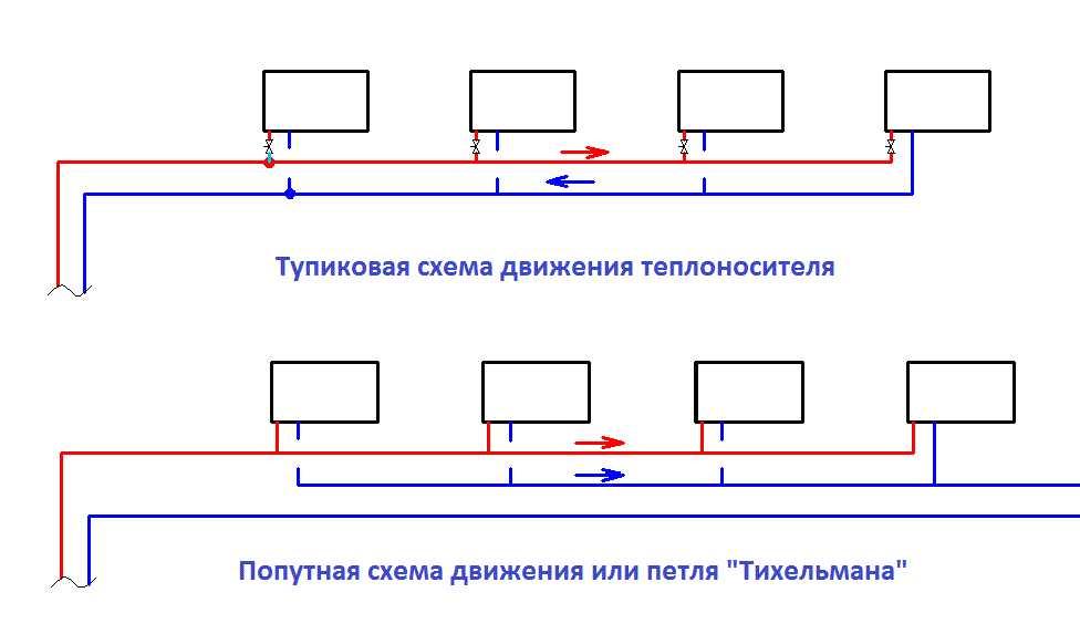 Двухтрубная система отопления тупиковая и попутная