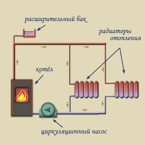 Двухтрубная система отопления с принудительной циркуляцией
