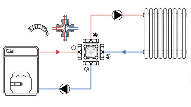 Как работает четырехходовой клапан в системе отопления