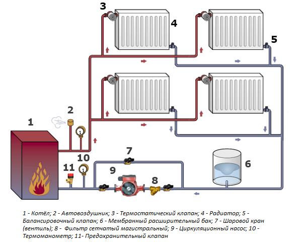 Какая система отопления эффективнее - однотрубная или двухтрубная?