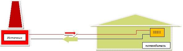 Схема одноконтурного теплового узла