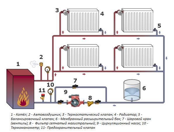 Однотрубная или двухтрубная система отопления - что лучше?