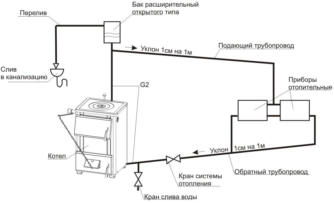 Схема открытой системы отопления