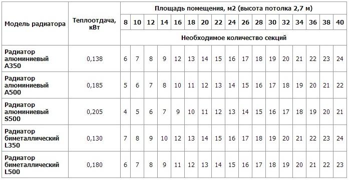 Пример методики расчёта отопления по объему помещения