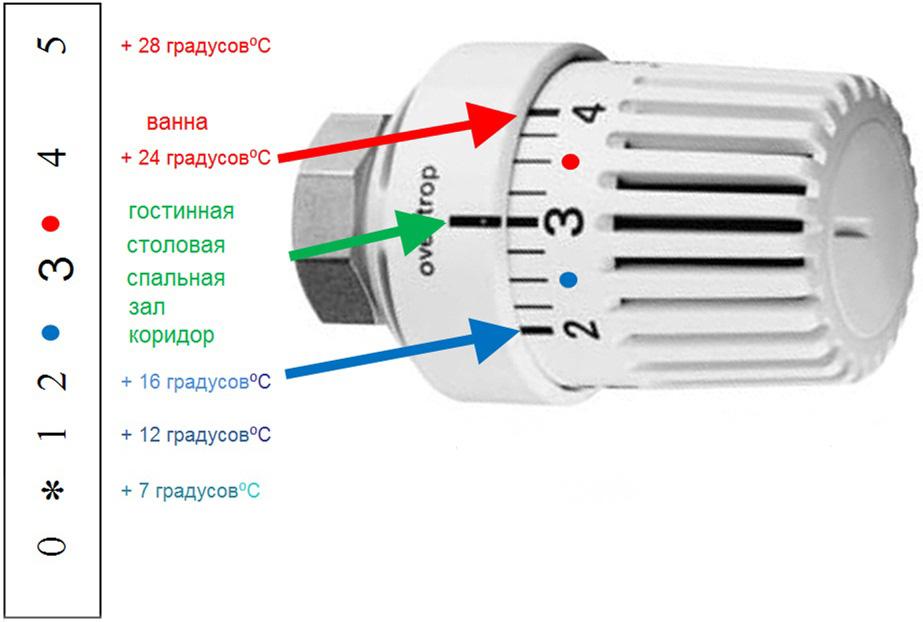 Регулировка температуры отопления