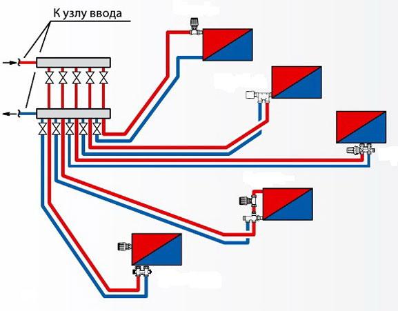 Схема лучевой разводки отопления