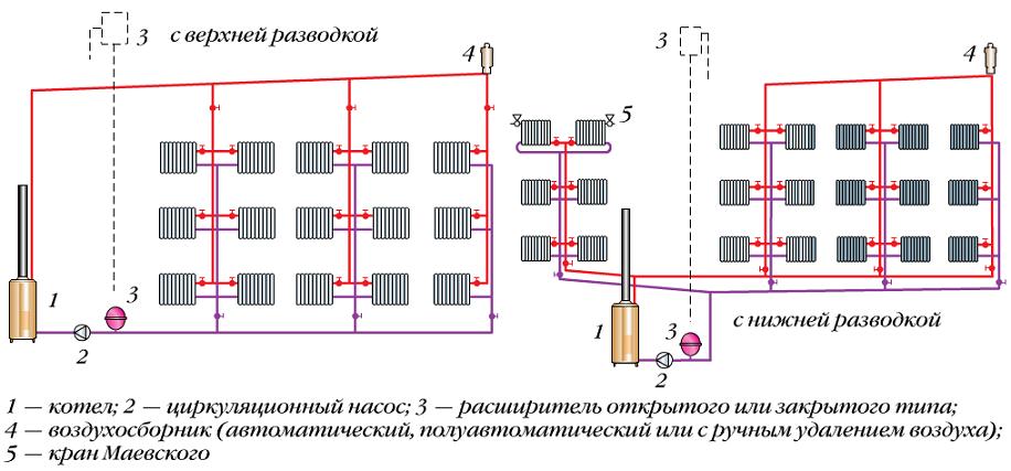 Схема отопления с нижней и верхней разводкой