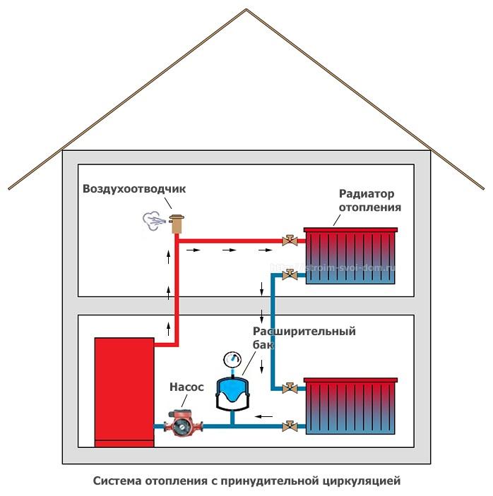 Как своими руками сделать водяное отопление в частном доме своими руками схема 48