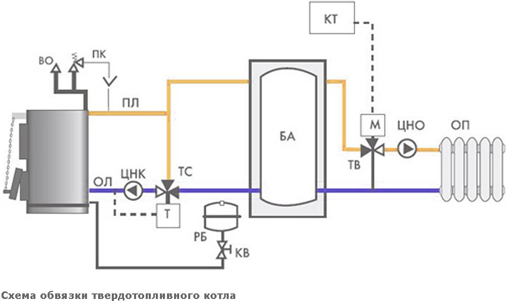 Пиролизные котлы схемы подключения