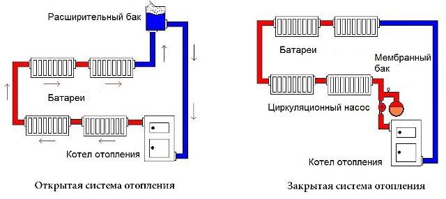 Схемы открытой и закрытой систем отопления