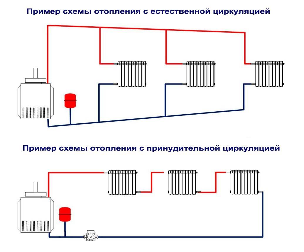 Схемы отопления с естественной и принудительной циркуляцией