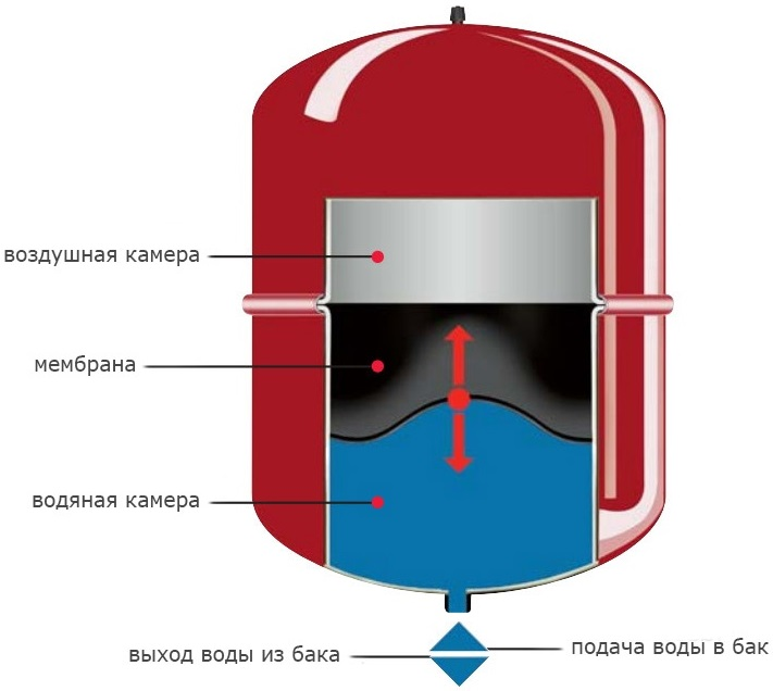 Зачем нужен расширительный бак в системе отопления